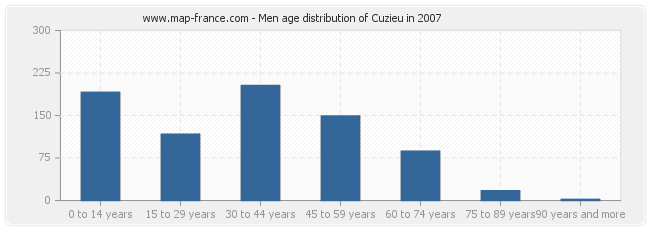 Men age distribution of Cuzieu in 2007
