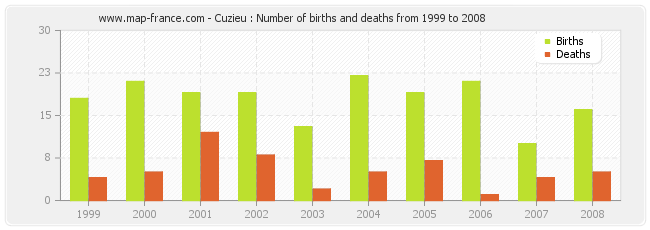 Cuzieu : Number of births and deaths from 1999 to 2008