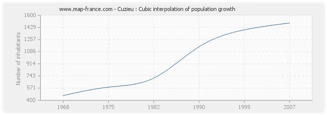 Cuzieu : Cubic interpolation of population growth