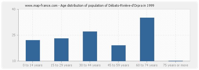 Age distribution of population of Débats-Rivière-d'Orpra in 1999