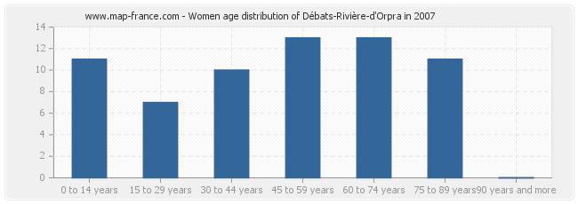 Women age distribution of Débats-Rivière-d'Orpra in 2007