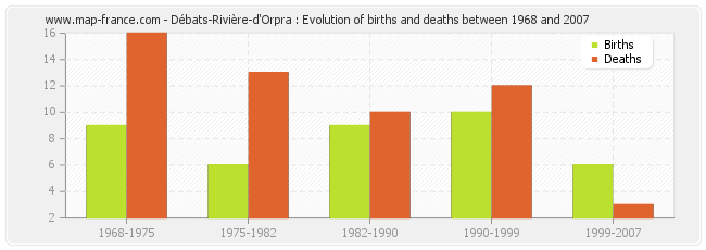 Débats-Rivière-d'Orpra : Evolution of births and deaths between 1968 and 2007
