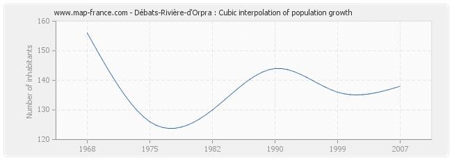 Débats-Rivière-d'Orpra : Cubic interpolation of population growth