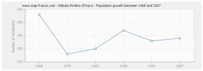 Population Débats-Rivière-d'Orpra