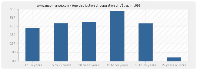Age distribution of population of L'Étrat in 1999