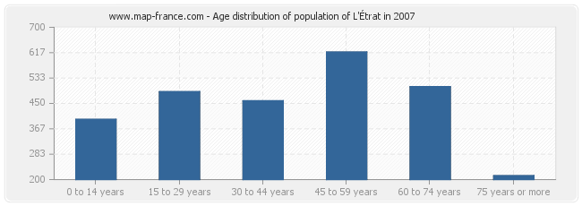 Age distribution of population of L'Étrat in 2007