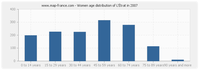 Women age distribution of L'Étrat in 2007