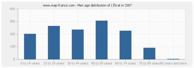 Men age distribution of L'Étrat in 2007