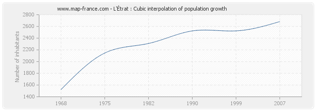 L'Étrat : Cubic interpolation of population growth