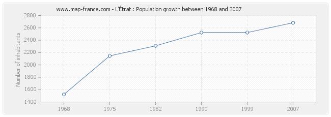 Population L'Étrat