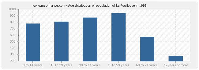 Age distribution of population of La Fouillouse in 1999