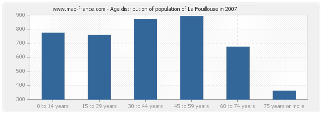 Age distribution of population of La Fouillouse in 2007