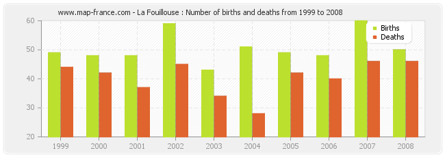 La Fouillouse : Number of births and deaths from 1999 to 2008
