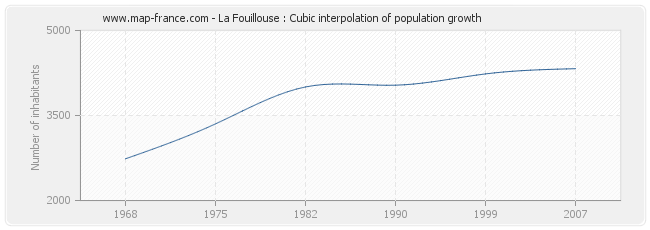 La Fouillouse : Cubic interpolation of population growth