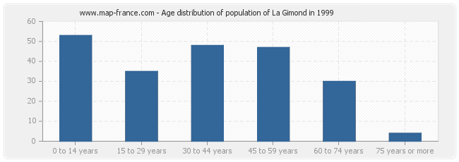 Age distribution of population of La Gimond in 1999