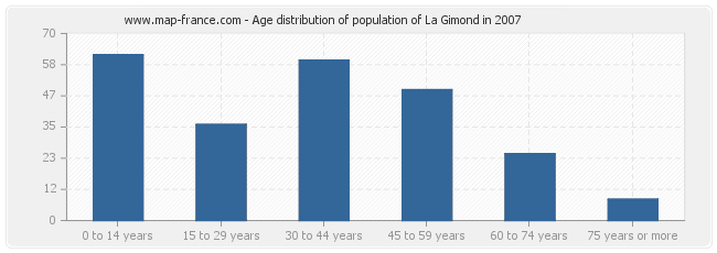 Age distribution of population of La Gimond in 2007