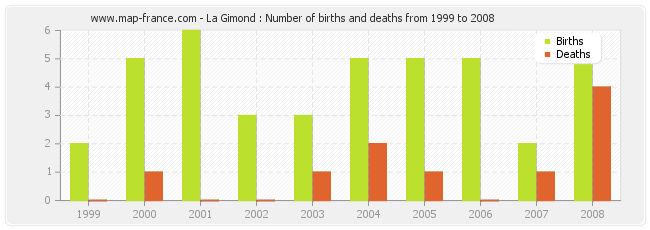 La Gimond : Number of births and deaths from 1999 to 2008