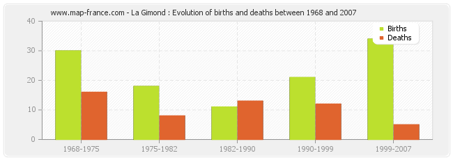 La Gimond : Evolution of births and deaths between 1968 and 2007