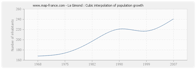 La Gimond : Cubic interpolation of population growth