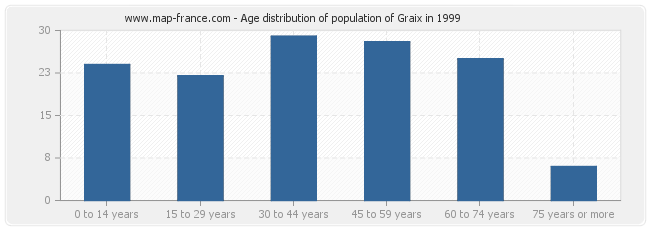 Age distribution of population of Graix in 1999