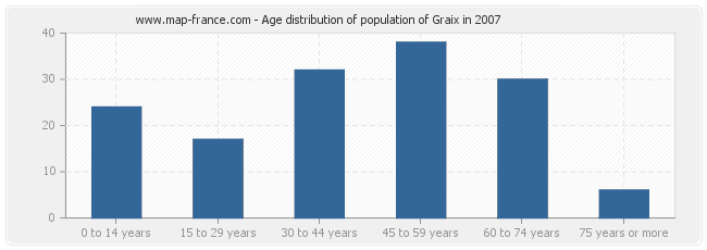 Age distribution of population of Graix in 2007