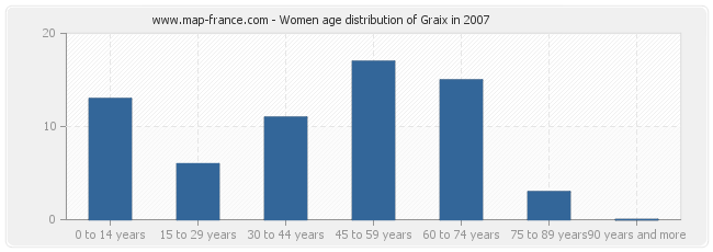 Women age distribution of Graix in 2007