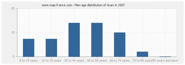 Men age distribution of Graix in 2007