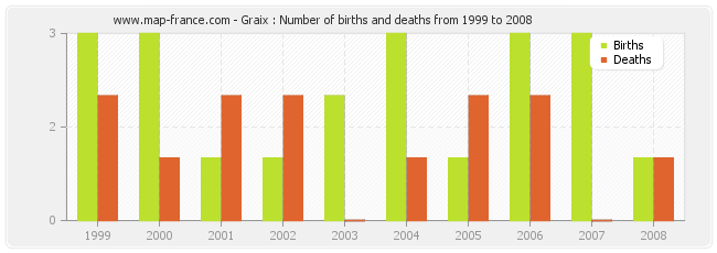 Graix : Number of births and deaths from 1999 to 2008