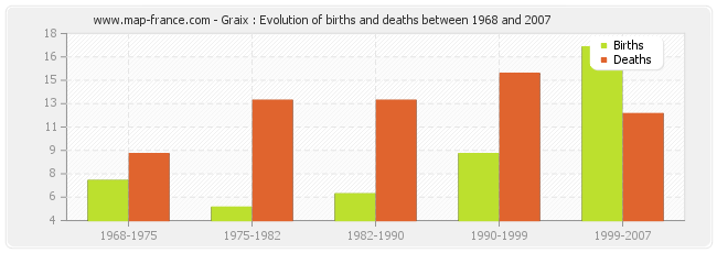 Graix : Evolution of births and deaths between 1968 and 2007