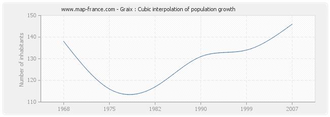 Graix : Cubic interpolation of population growth