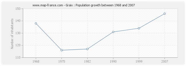 Population Graix