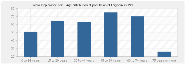 Age distribution of population of Leigneux in 1999