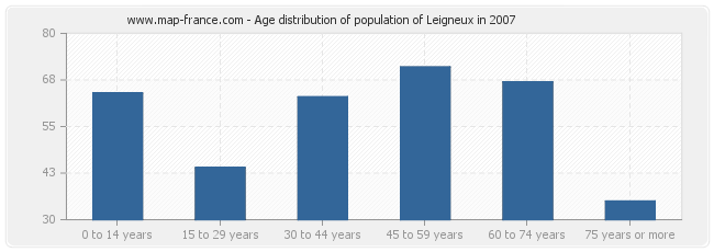 Age distribution of population of Leigneux in 2007
