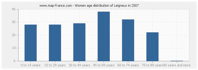 Women age distribution of Leigneux in 2007