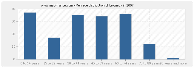 Men age distribution of Leigneux in 2007
