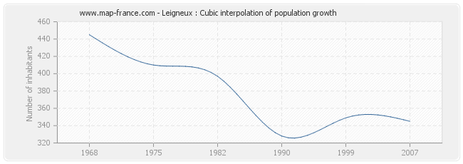Leigneux : Cubic interpolation of population growth