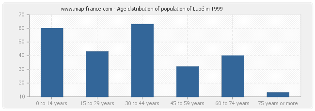 Age distribution of population of Lupé in 1999