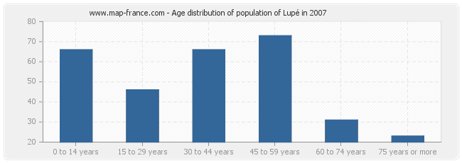Age distribution of population of Lupé in 2007
