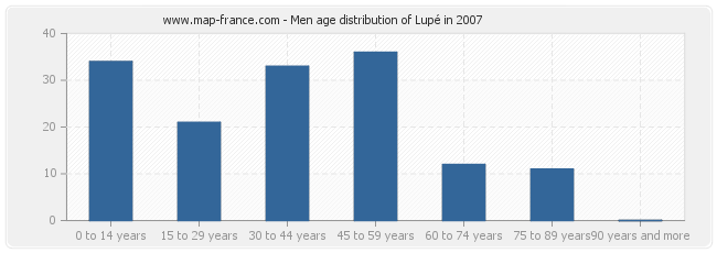 Men age distribution of Lupé in 2007