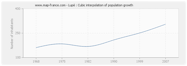 Lupé : Cubic interpolation of population growth