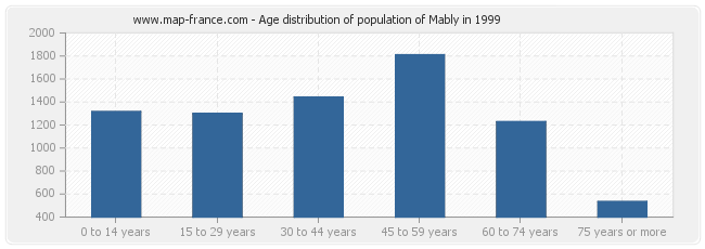Age distribution of population of Mably in 1999