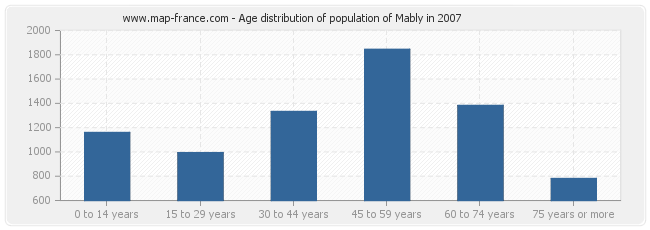 Age distribution of population of Mably in 2007