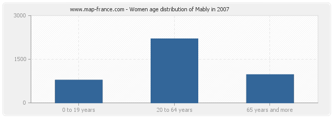 Women age distribution of Mably in 2007