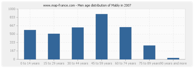 Men age distribution of Mably in 2007