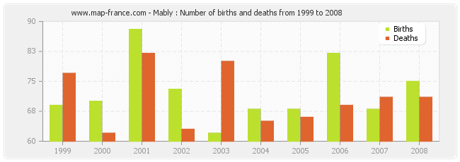 Mably : Number of births and deaths from 1999 to 2008