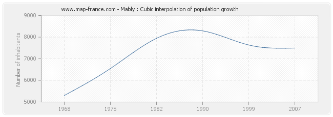 Mably : Cubic interpolation of population growth