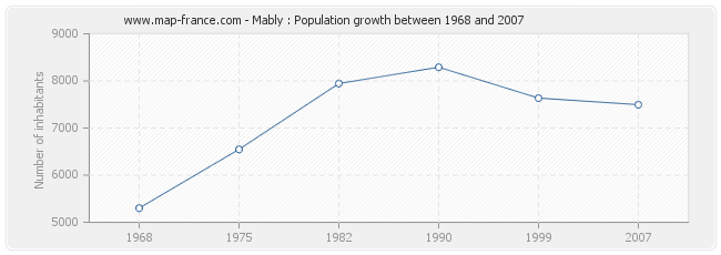 Population Mably