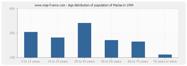 Age distribution of population of Maclas in 1999