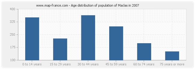 Age distribution of population of Maclas in 2007