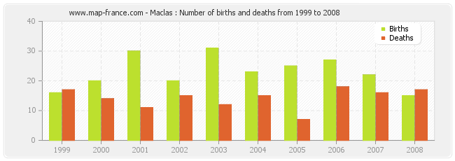 Maclas : Number of births and deaths from 1999 to 2008